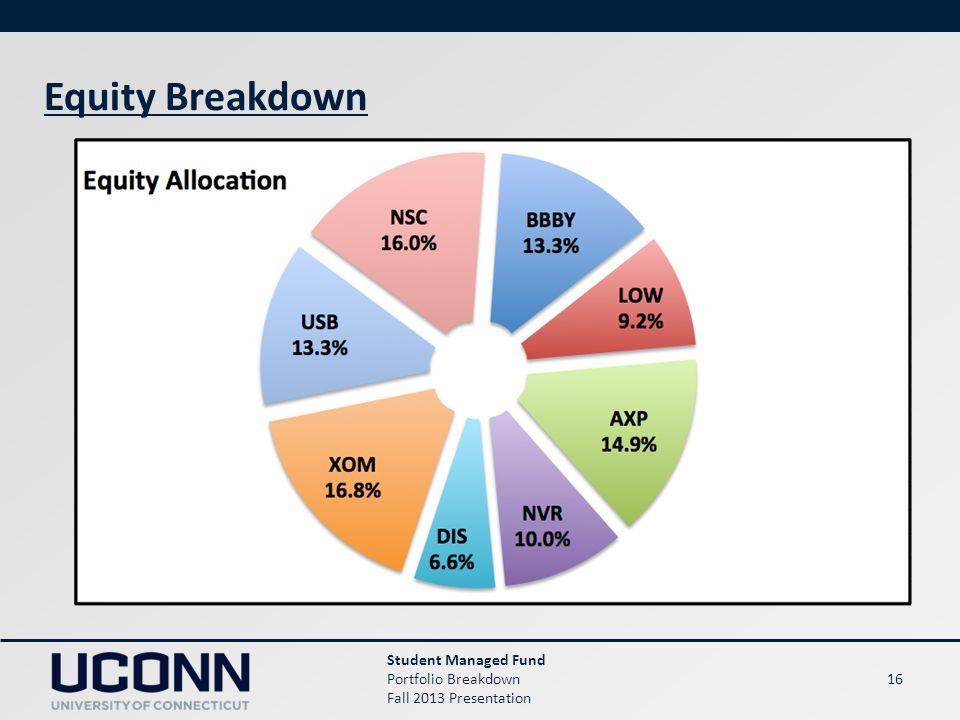 16 Equity Breakdown Student Managed Fund Portfolio Breakdown Fall 2013 Presentation