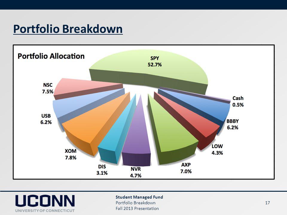 17 Portfolio Breakdown Student Managed Fund Portfolio Breakdown Fall 2013 Presentation