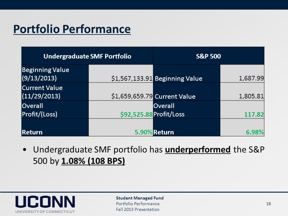 18 Portfolio Performance Student Managed Fund Portfolio Performance Fall 2013 Presentation Undergraduate SMF PortfolioS&P 500 Beginning Value (9/13/2013)$1,567,133.91 Beginning Value1,687.99 Current Value (11/29/2013)$1,659,659.79 Current Value1,805.81 Overall Profit/(Loss)$92,525.88 Overall Profit/Loss117.82 Return5.90%Return6.98% Undergraduate SMF portfolio has underperformed the S&P 500 by 1.08% (108 BPS)