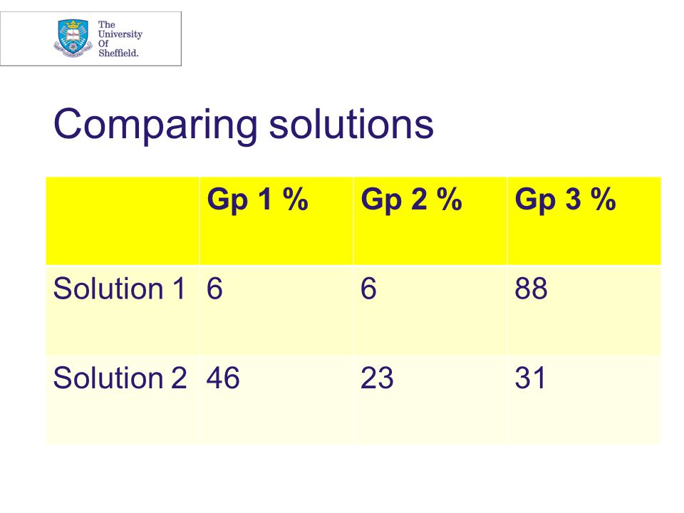Comparing solutions Gp 1 %Gp 2 %Gp 3 % Solution 16688 Solution 2462331