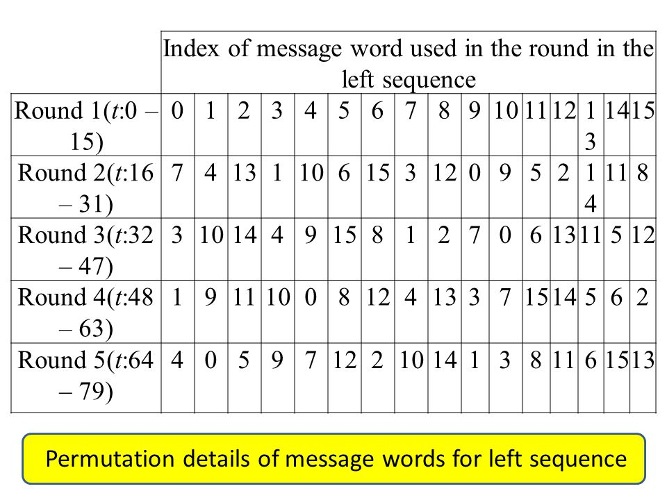 Index of message word used in the round in the left sequence Round 1(t:0 – 15) 01234567891011121313 1415 Round 2(t:16 – 31) 741311061531209521414 118 Round 3(t:32 – 47) 3101449158127061311512 Round 4(t:48 – 63) 1911100812413371514562 Round 5(t:64 – 79) 4059712210141381161513 Permutation details of message words for left sequence