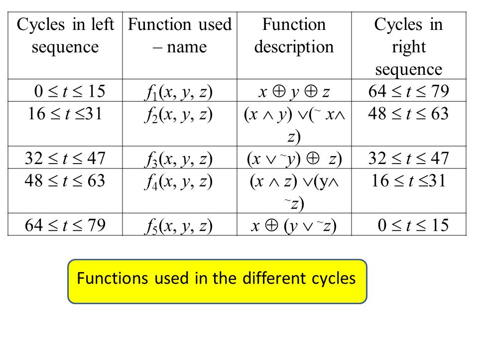 Cycles in left sequence Function used – name Function description Cycles in right sequence 0  t  15 f 1 (x, y, z) x  y  z64  t  79 16  t  31 f 2 (x, y, z) (x  y)  ( ~ x  z) 48  t  63 32  t  47 f 3 (x, y, z) (x  ~ y)  z)32  t  47 48  t  63 f 4 (x, y, z) (x  z)  (y  ~ z) 16  t  31 64  t  79 f 5 (x, y, z) x  (y  ~ z) 0  t  15 Functions used in the different cycles