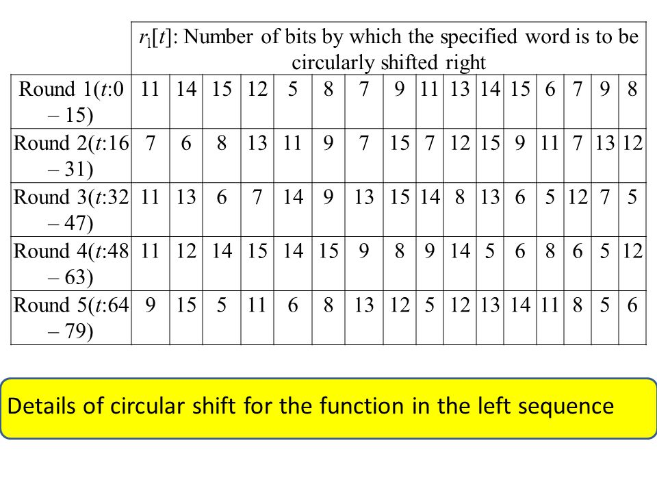 r l [t]: Number of bits by which the specified word is to be circularly shifted right Round 1(t:0 – 15) 111415125879111314156798 Round 2(t:16 – 31) 768131197157121591171312 Round 3(t:32 – 47) 111367149131514813651275 Round 4(t:48 – 63) 111214151415989145686512 Round 5(t:64 – 79) 9155116813125 131411856 Details of circular shift for the function in the left sequence