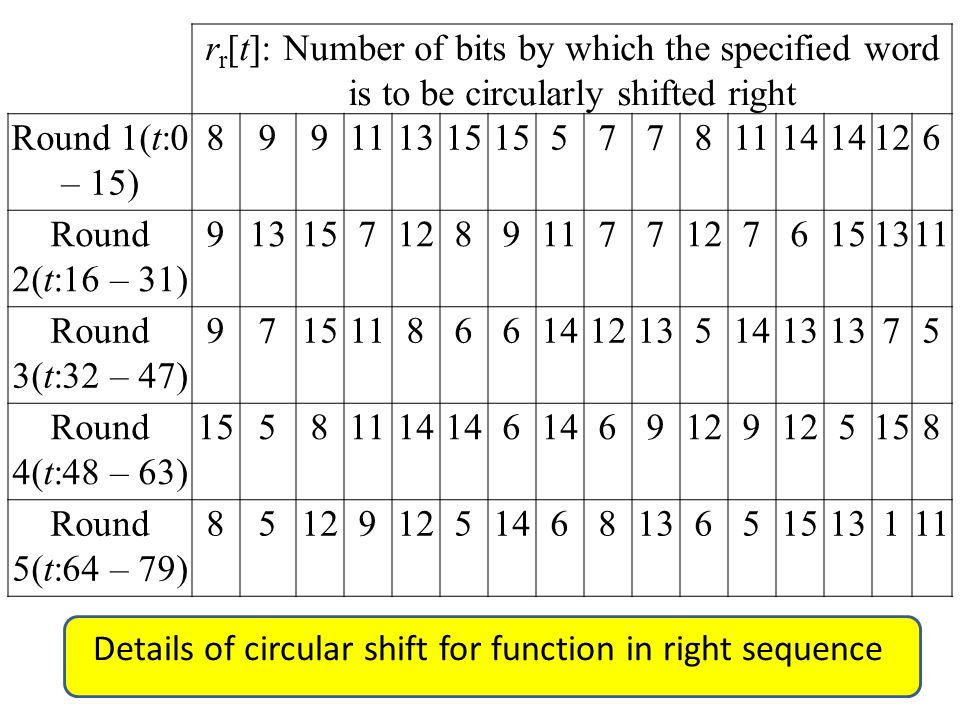 r r [t]: Number of bits by which the specified word is to be circularly shifted right Round 1(t:0 – 15) 899111315 57781114 126 Round 2(t:16 – 31) 913157128911771276151311 Round 3(t:32 – 47) 97151186614121351413 75 Round 4(t:48 – 63) 15581114 6 69129 5158 Round 5(t:64 – 79) 85129 5146813651513111 Details of circular shift for function in right sequence