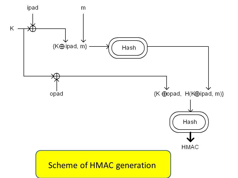 Scheme of HMAC generation
