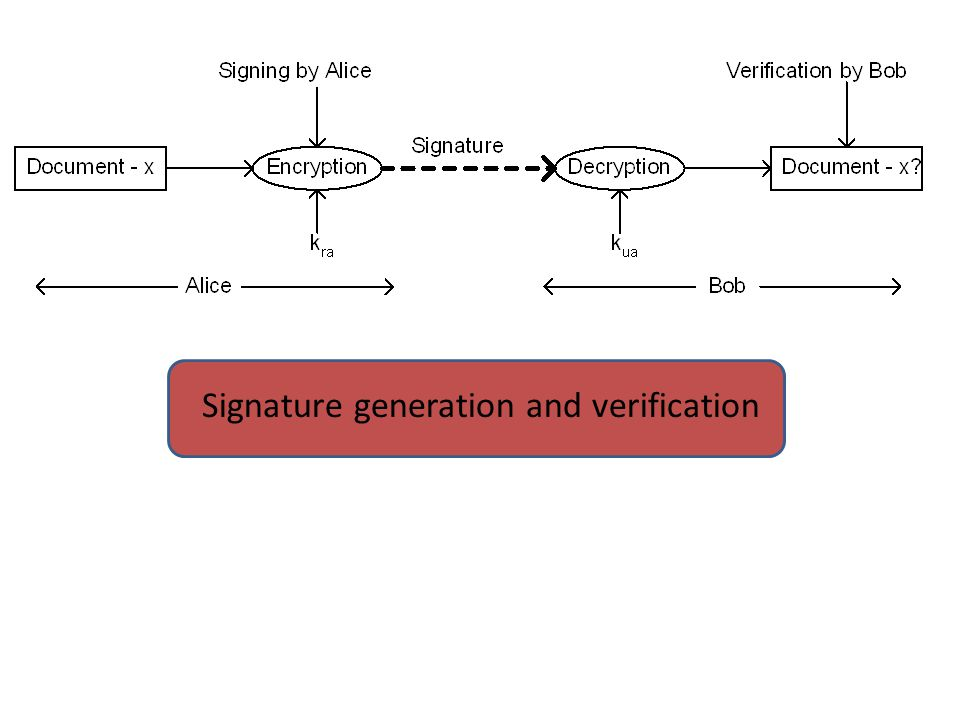 Signature generation and verification