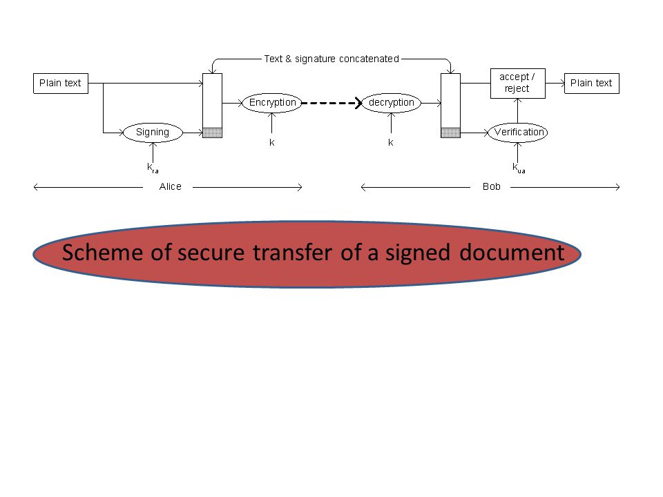Scheme of secure transfer of a signed document