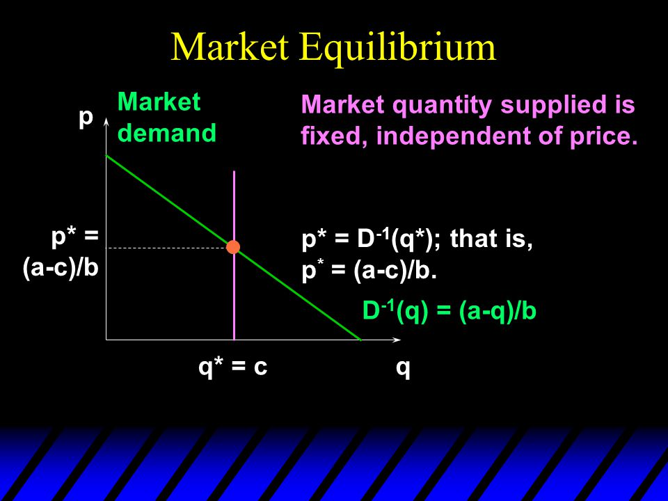 Market Equilibrium p q D -1 (q) = (a-q)/b Market demand q* = c p* = D -1 (q*); that is, p * = (a-c)/b. p* = (a-c)/b Market quantity supplied is fixed,