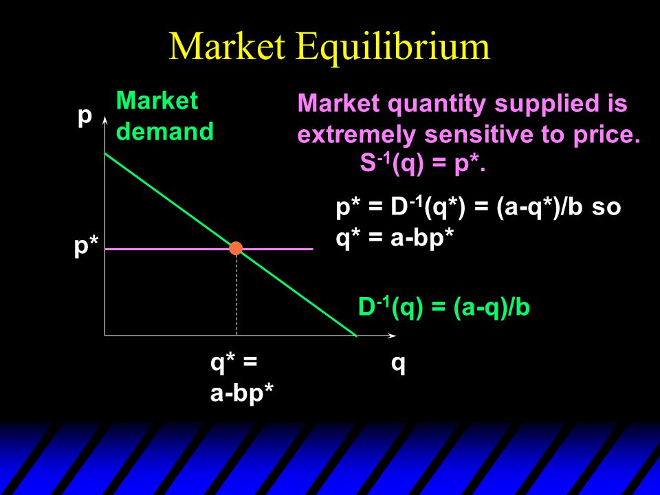 Market Equilibrium Market quantity supplied is extremely sensitive to price. S -1 (q) = p*. p q p* D -1 (q) = (a-q)/b Market demand q* = a-bp* p* = D