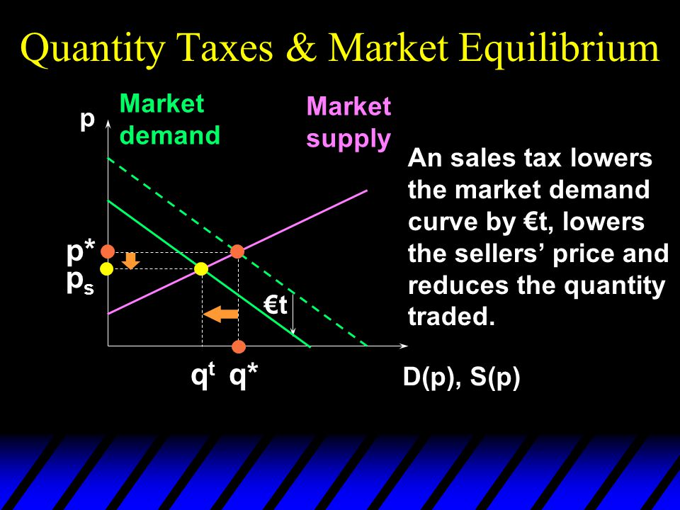 Quantity Taxes & Market Equilibrium p D(p), S(p) Market demand Market supply p* q* An sales tax lowers the market demand curve by €t, lowers the selle