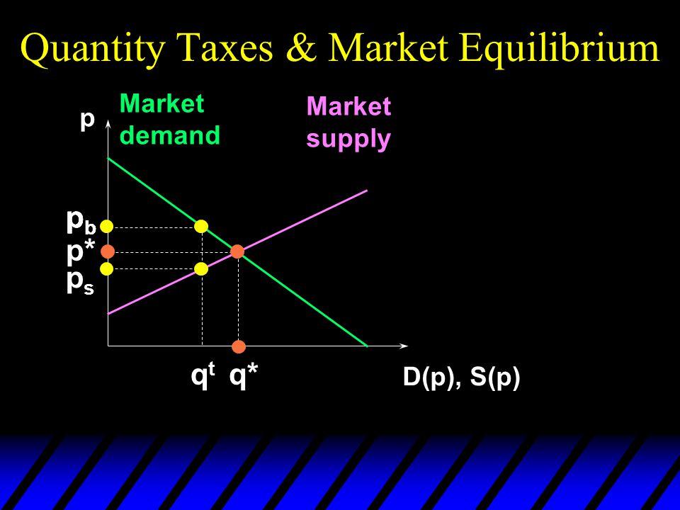 Quantity Taxes & Market Equilibrium p D(p), S(p) Market demand Market supply p* q* pbpb pbpb qtqt pbpb psps