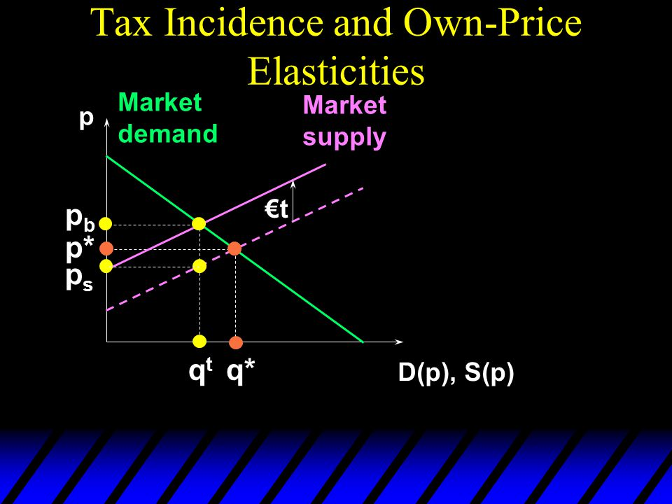Tax Incidence and Own-Price Elasticities p D(p), S(p) Market demand Market supply p* q* €t pbpb qtqt psps