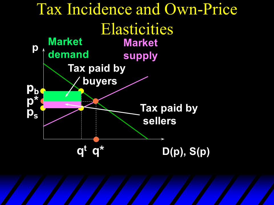 Tax Incidence and Own-Price Elasticities p D(p), S(p) Market demand Market supply p* q* pbpb pbpb qtqt pbpb psps Tax paid by buyers Tax paid by seller
