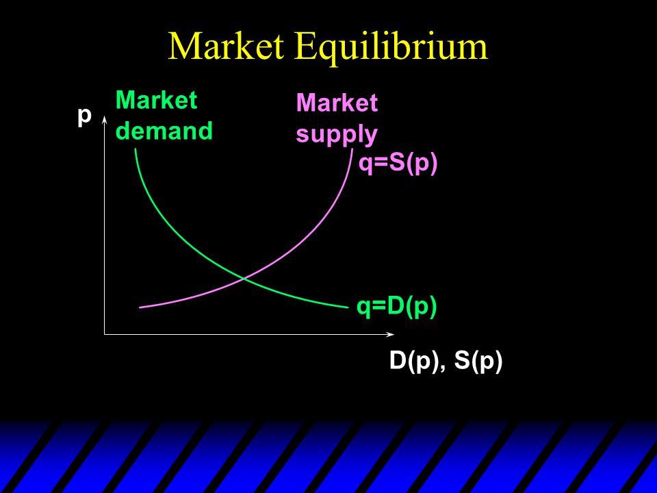 Market Equilibrium p D(p), S(p) q=D(p) Market demand Market supply q=S(p)
