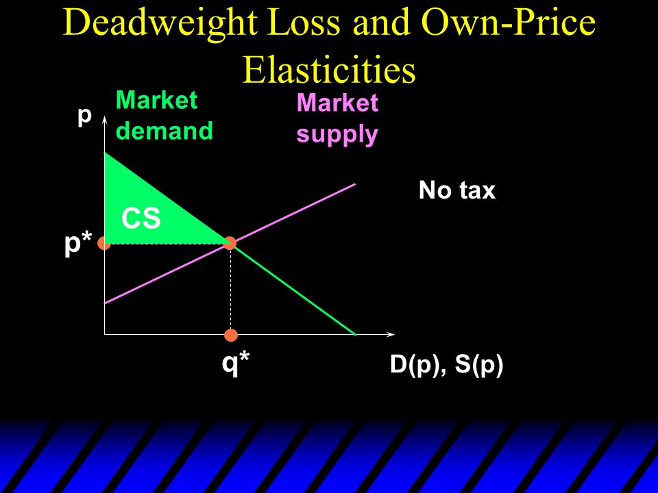 Deadweight Loss and Own-Price Elasticities p D(p), S(p) Market demand Market supply p* q* No tax CS