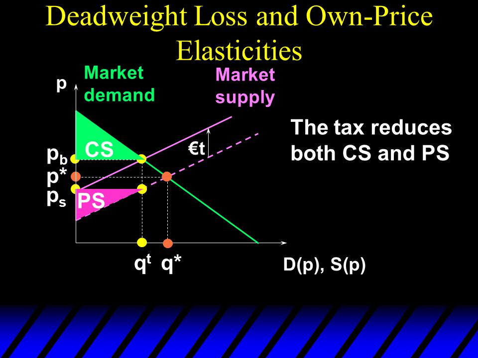 Deadweight Loss and Own-Price Elasticities p D(p), S(p) Market demand Market supply p* q* €t pbpb qtqt psps CS PS The tax reduces both CS and PS