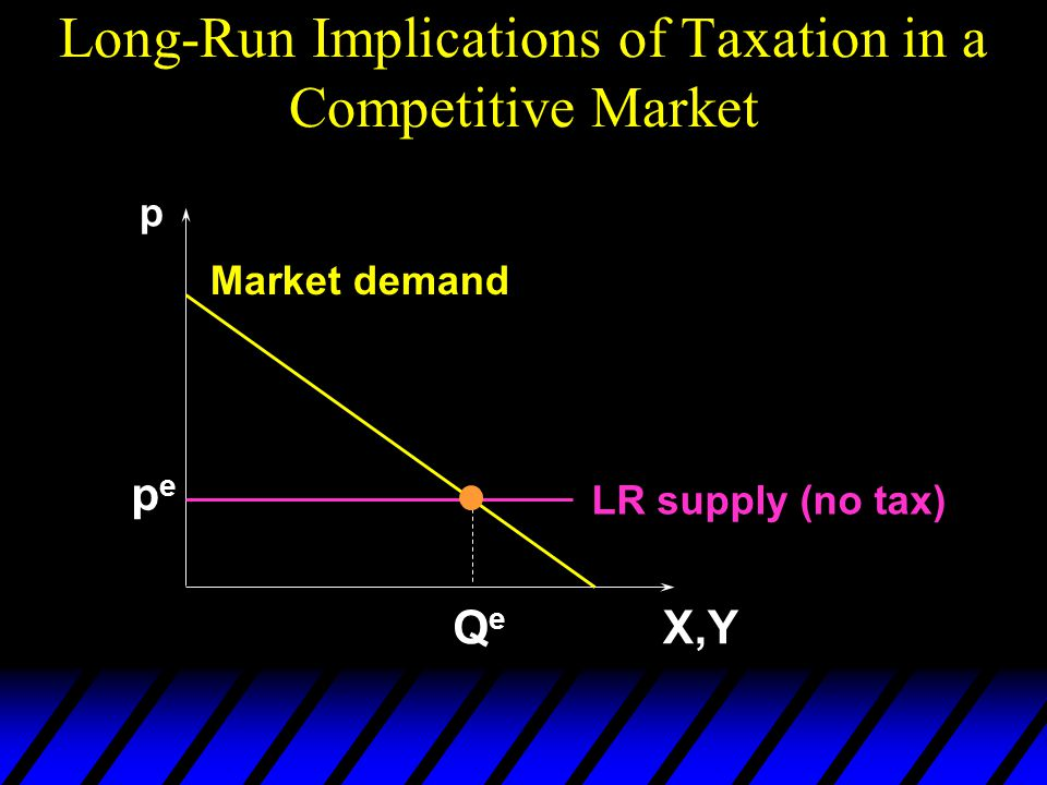 Long-Run Implications of Taxation in a Competitive Market LR supply (no tax) p X,Y Market demand QeQe pepe