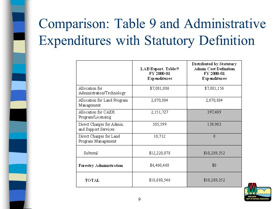 9 Comparison: Table 9 and Administrative Expenditures with Statutory Definition