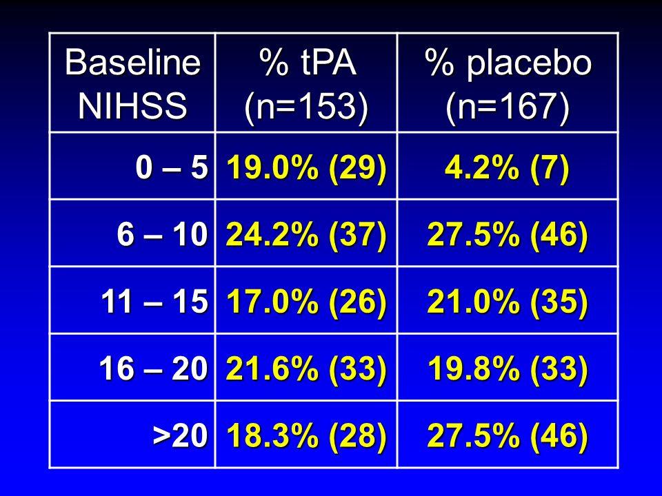 Baseline NIHSS % tPA (n=153) % placebo (n=167) 0 – 5 19.0% (29) 4.2% (7) 6 – 10 24.2% (37) 27.5% (46) 11 – 15 17.0% (26) 21.0% (35) 16 – 20 21.6% (33)