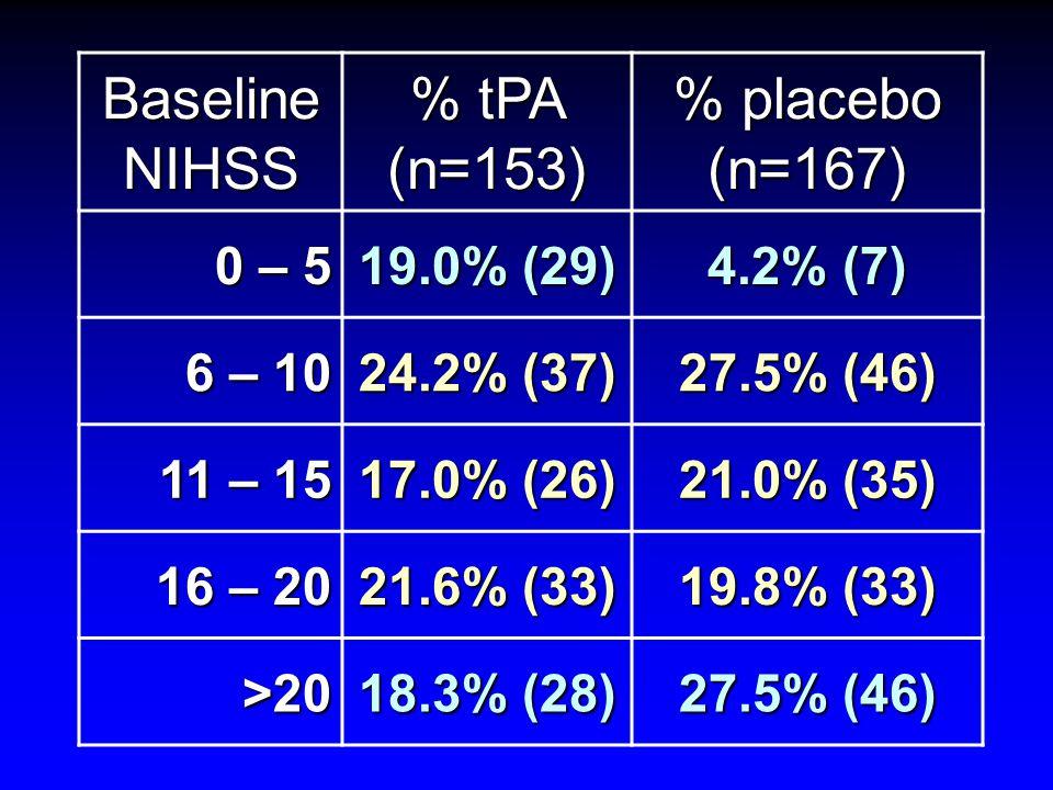 Baseline NIHSS % tPA (n=153) % placebo (n=167) 0 – 5 19.0% (29) 4.2% (7) 6 – 10 24.2% (37) 27.5% (46) 11 – 15 17.0% (26) 21.0% (35) 16 – 20 21.6% (33) 19.8% (33) >20 18.3% (28) 27.5% (46)