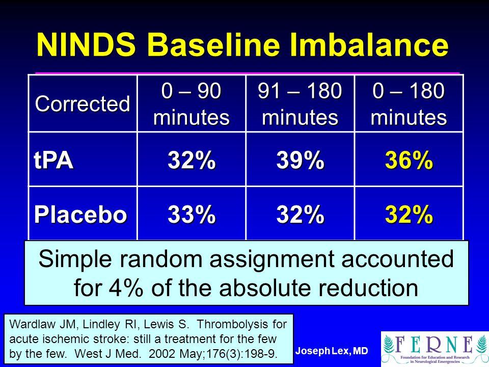 Joseph Lex, MD NINDS Baseline Imbalance Corrected 0 – 90 minutes 91 – 180 minutes 0 – 180 minutes tPA32%39%36% Placebo33%32%32% Wardlaw JM, Lindley RI, Lewis S.