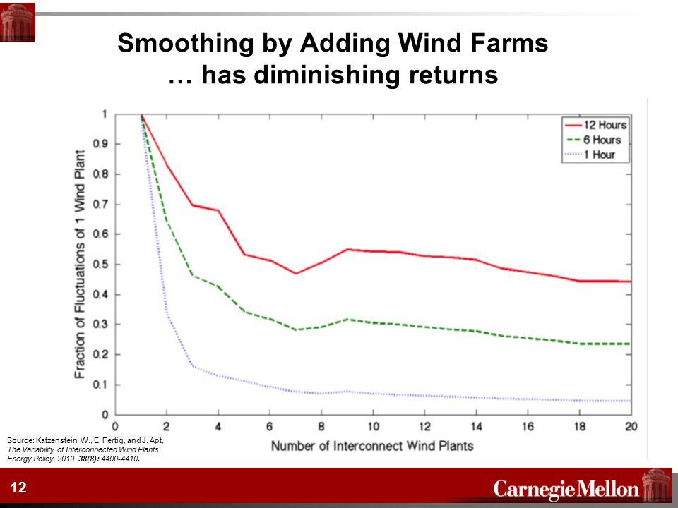 Smoothing by Adding Wind Farms … has diminishing returns Source: Katzenstein, W., E.