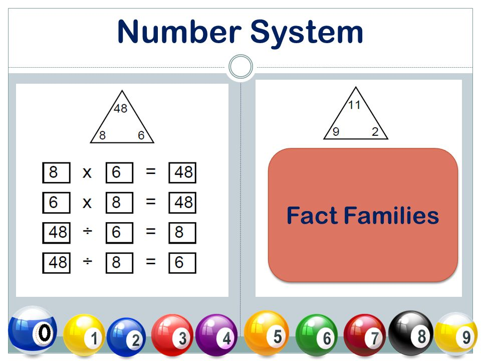 Number System Fact Families
