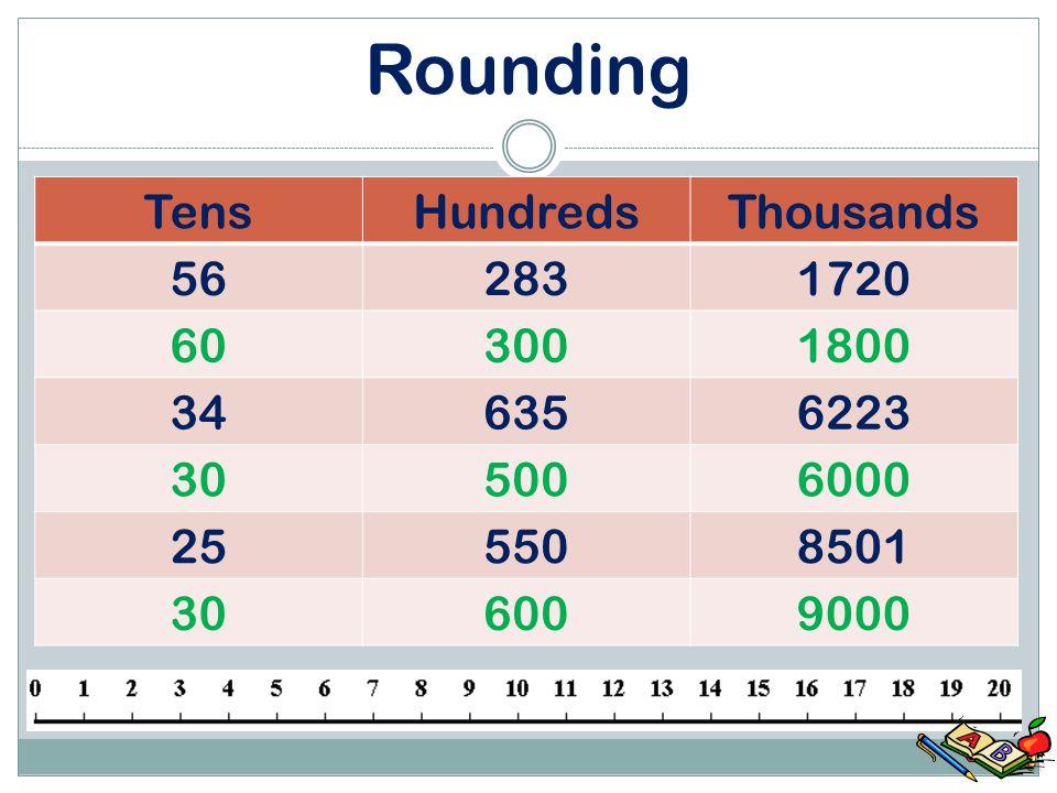 Rounding TensHundredsThousands 562831720 346356223 255508501