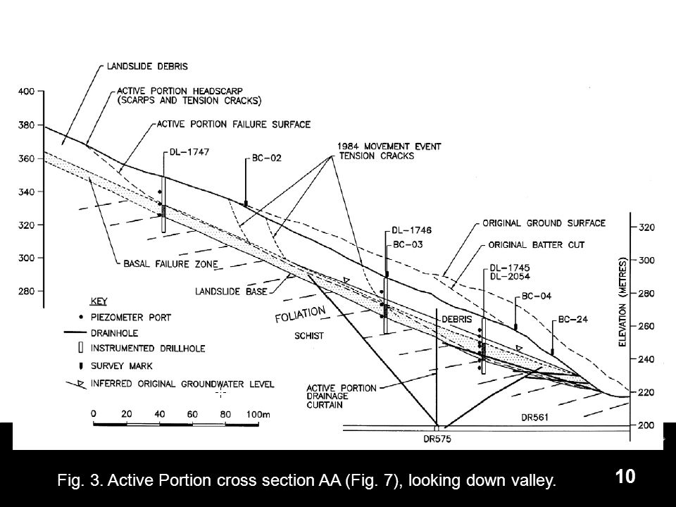 10 Fig. 3. Active Portion cross section AA (Fig. 7), looking down valley.