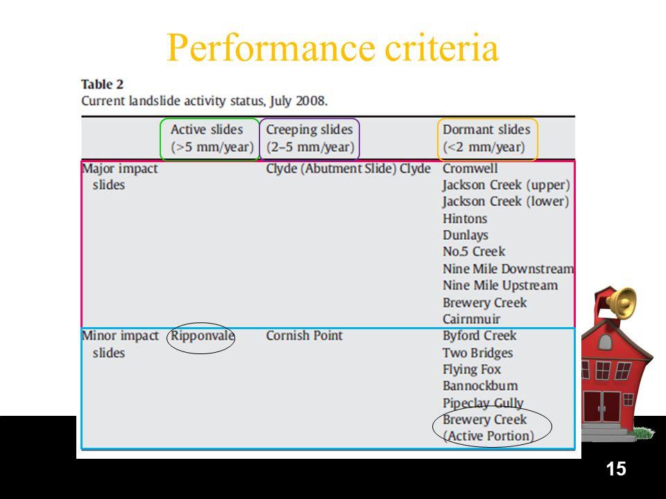 15 Performance criteria