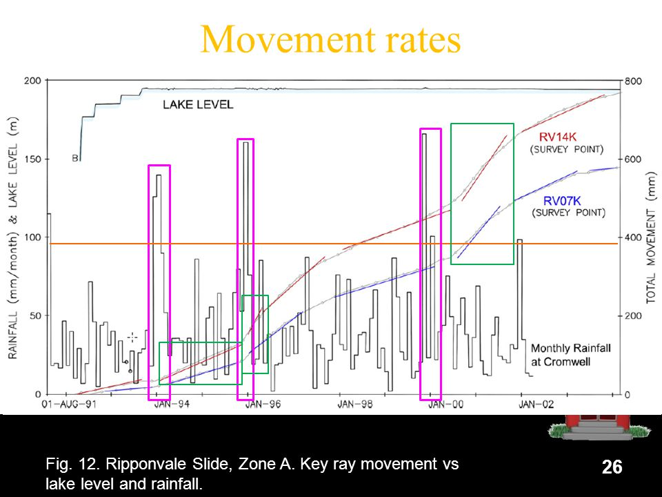 Movement rates Movement rate trends 26 Fig. 12. Ripponvale Slide, Zone A.