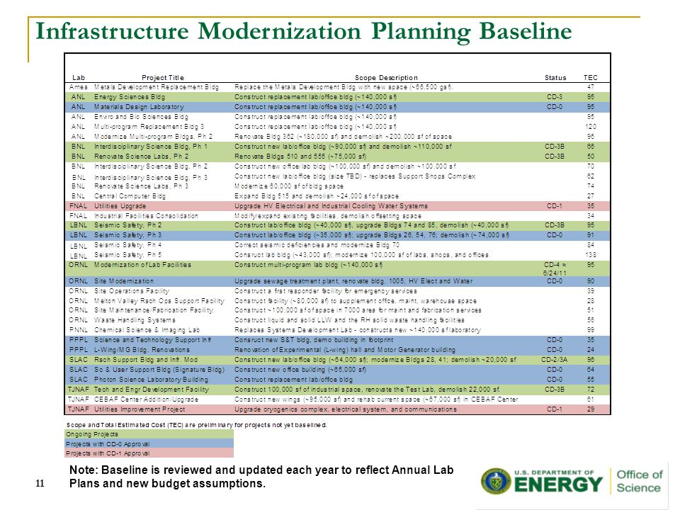 Infrastructure Modernization Planning Baseline Note: Baseline is reviewed and updated each year to reflect Annual Lab Plans and new budget assumptions.11