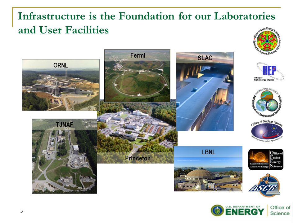 3 Infrastructure is the Foundation for our Laboratories and User Facilities Princeton TJNAF SLAC Fermi ORNL LBNL