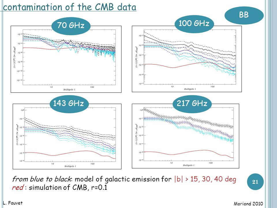 21 contamination of the CMB data from blue to black: model of galactic emission for |b| > 15, 30, 40 deg red : simulation of CMB, r=0.1 BB L.
