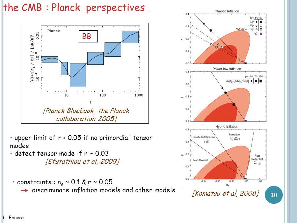 30 the CMB : Planck perspectives upper limit of r ≤ 0.05 if no primordial tensor modes detect tensor mode if r ~ 0.03 [Efstathiou et al, 2009] [Planck Bluebook, the Planck collaboration 2005] constraints : n s ~ 0.1 & r ~ 0.05 discriminate inflation models and other models [Komatsu et al, 2008] L.