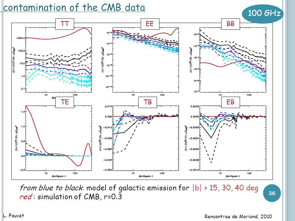 36 contamination of the CMB data from blue to black: model of galactic emission for |b| > 15, 30, 40 deg red : simulation of CMB, r=0.3 TETBEB EEBBTT 100 GHz L.