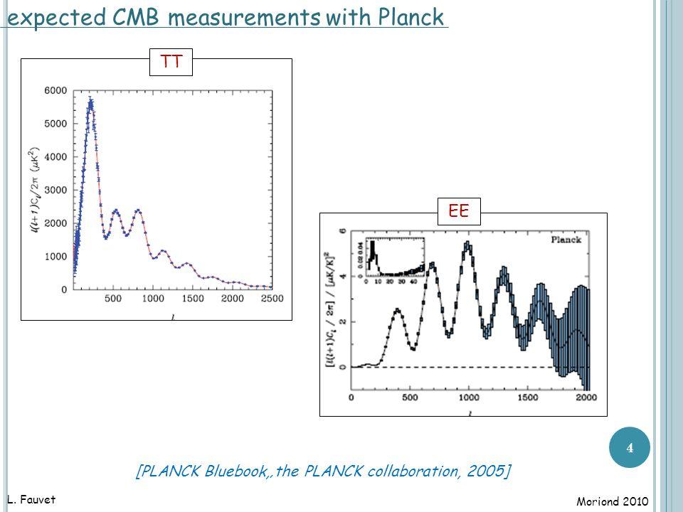 5 polarized foregrounds [Gold et al, 2010] I QU L. Fauvet Moriond 2010 WMAP 7-years, Ka band