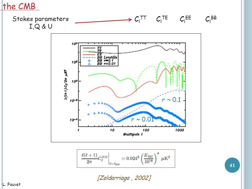 41 r ~ 0.1 r ~ 0.01 C l TT C l TE C l EE C l BB [Zaldarriaga, 2002] the CMB Stokes parameters I,Q & U L.
