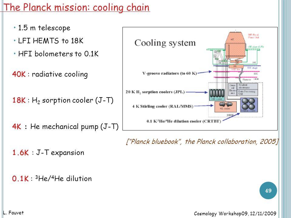 [ Planck bluebook , the Planck collaboration, 2005] The Planck mission: cooling chain 1.5 m telescope LFI HEMTS to 18K HFI bolometers to 0.1K 40K : radiative cooling 18K : H 2 sorption cooler (J-T) 4K : He mechanical pump (J-T) 1.6K : J-T expansion 0.1K : 3 He/ 4 He dilution 49 L.