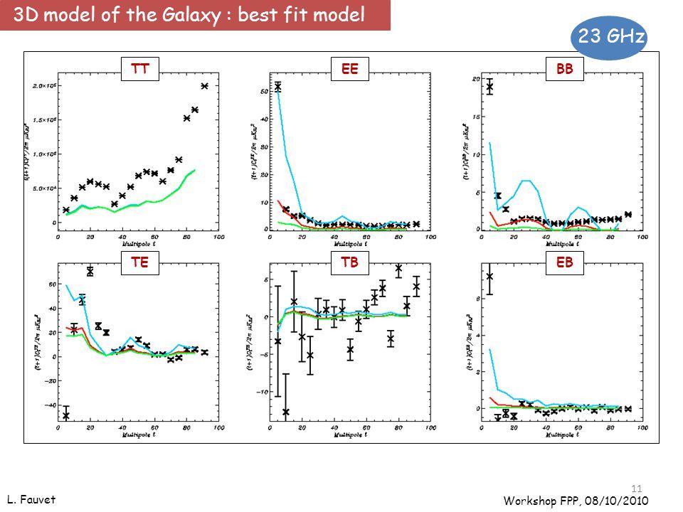 L. Fauvet TTEEBB TETBEB 11 23 GHz Workshop FPP, 08/10/2010 3D model of the Galaxy : best fit model
