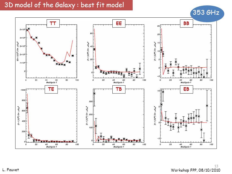 TTEEBB TETBEB L. Fauvet 13 353 GHz Workshop FPP, 08/10/2010 3D model of the Galaxy : best fit model