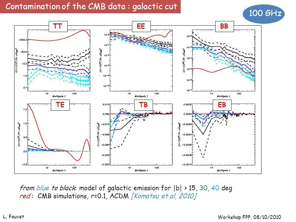 15 from blue to black: model of galactic emission for |b| > 15, 30, 40 deg red : CMB simulations, r=0.1, ΛCDM [Komatsu et al, 2010] TETBEB EEBBTT 100 GHz L.