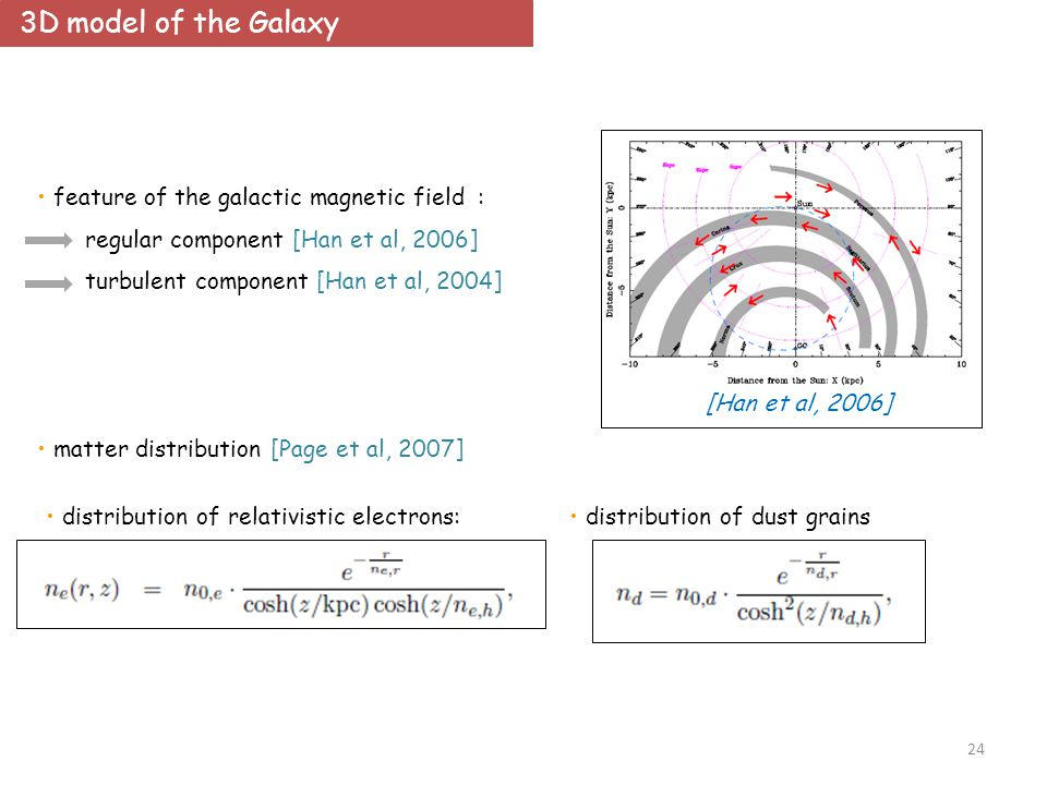24 3D model of the Galaxy [Han et al, 2006] feature of the galactic magnetic field : regular component [Han et al, 2006] turbulent component [Han et al, 2004] matter distribution [Page et al, 2007] distribution of relativistic electrons: distribution of dust grains