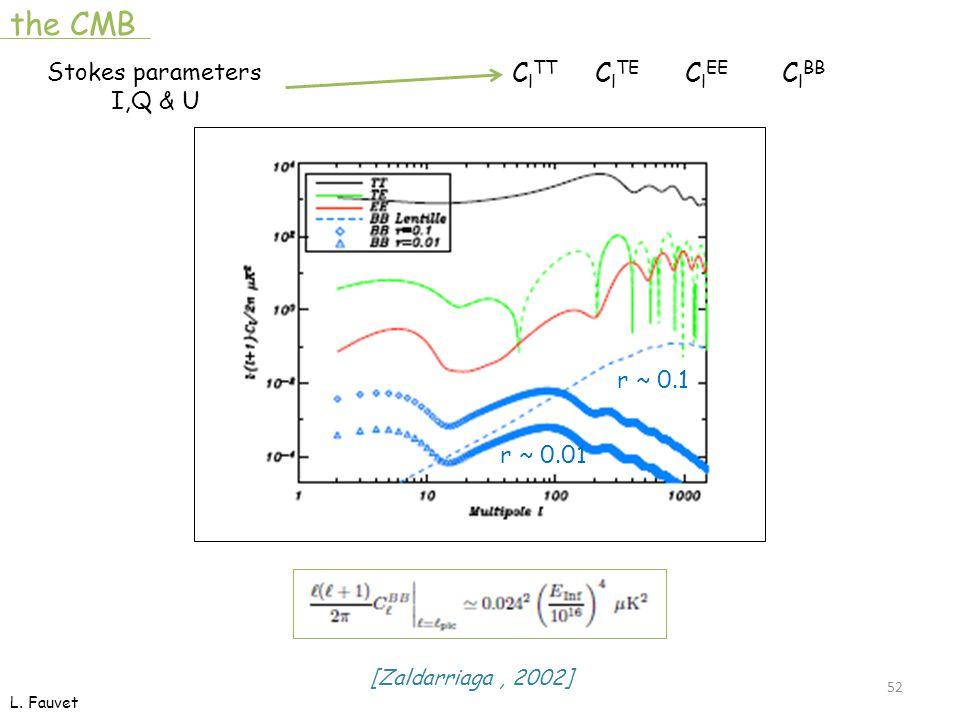 52 r ~ 0.1 r ~ 0.01 C l TT C l TE C l EE C l BB [Zaldarriaga, 2002] the CMB Stokes parameters I,Q & U L.