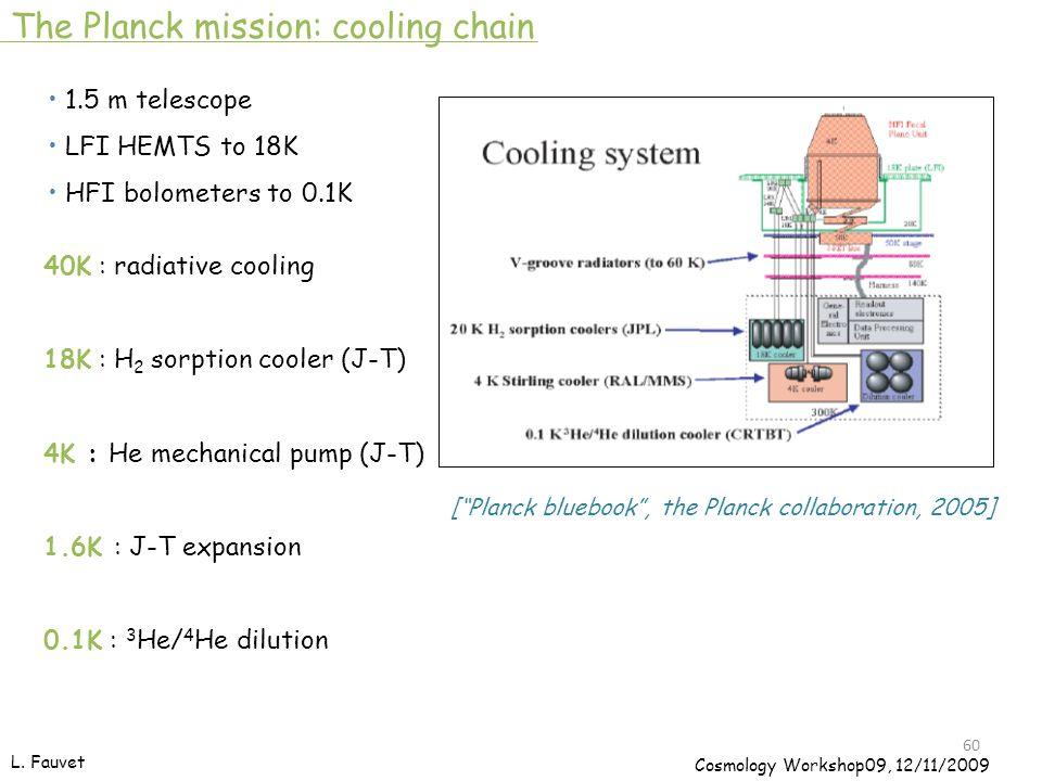 [ Planck bluebook , the Planck collaboration, 2005] The Planck mission: cooling chain 1.5 m telescope LFI HEMTS to 18K HFI bolometers to 0.1K 40K : radiative cooling 18K : H 2 sorption cooler (J-T) 4K : He mechanical pump (J-T) 1.6K : J-T expansion 0.1K : 3 He/ 4 He dilution 60 L.