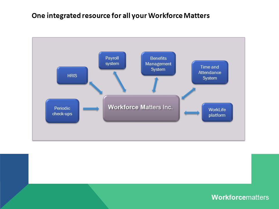 One integrated resource for all your Workforce Matters Workforcematters Payroll system Time and Attendance System Time and Attendance System Benefits
