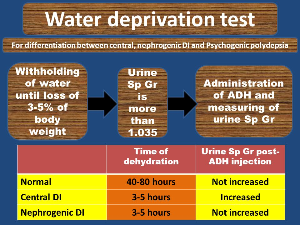 Water deprivation test For differentiation between central, nephrogenic DI and Psychogenic polydepsia Withholding of water until loss of 3-5% of body weight Urine Sp Gr is more than 1.035 Administration of ADH and measuring of urine Sp Gr Time of dehydration Urine Sp Gr post- ADH injection Normal40-80 hoursNot increased Central DI3-5 hoursIncreased Nephrogenic DI3-5 hoursNot increased