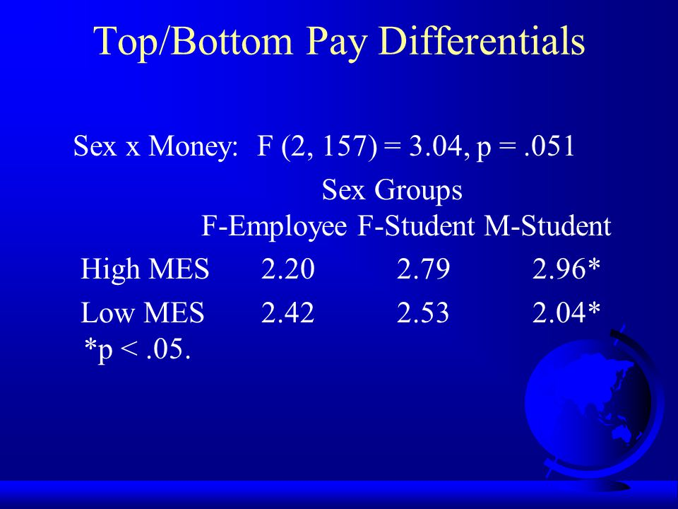 Tang (1996) Men with high Money Ethic endorsement allocated significantly more money to the highest position and less money to the lowest position (creating a large pay differential) than did those with low MES.