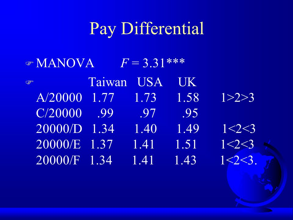 Results F MANOVA F = 2.78*** F Taiwan USA UK A 35,526 34,658 31,608 1>2>3 C 19,754 19,326 19,007 D 15,421 14,742 13,920 1>2>3 E 15,280 14,698 13,768 1>2>3 F 15,473 14,663 13,673 1>2>3.