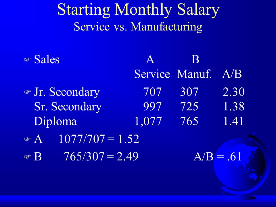 Starting Monthly Salary Service vs. Manufacturing F Engineering A B Service Manuf.